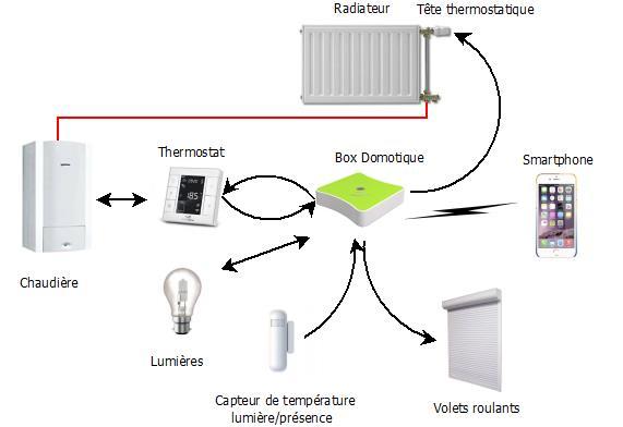 principe gestion chauffage domotique greenhomes