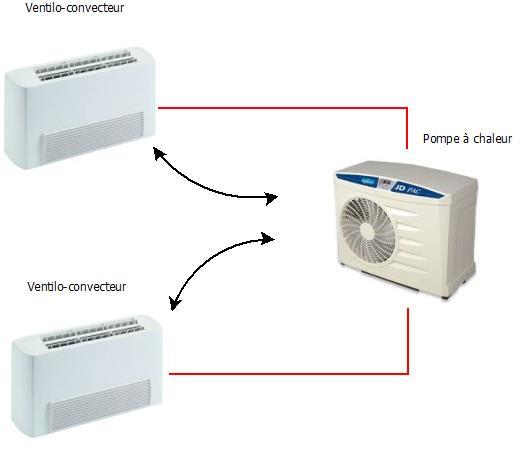 Principe ventilo-convecteur greenhomes